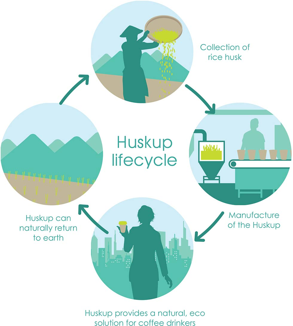 Huskup life cycle huskup ccuart Choice Image