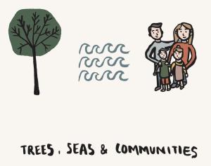 trees seas and communities